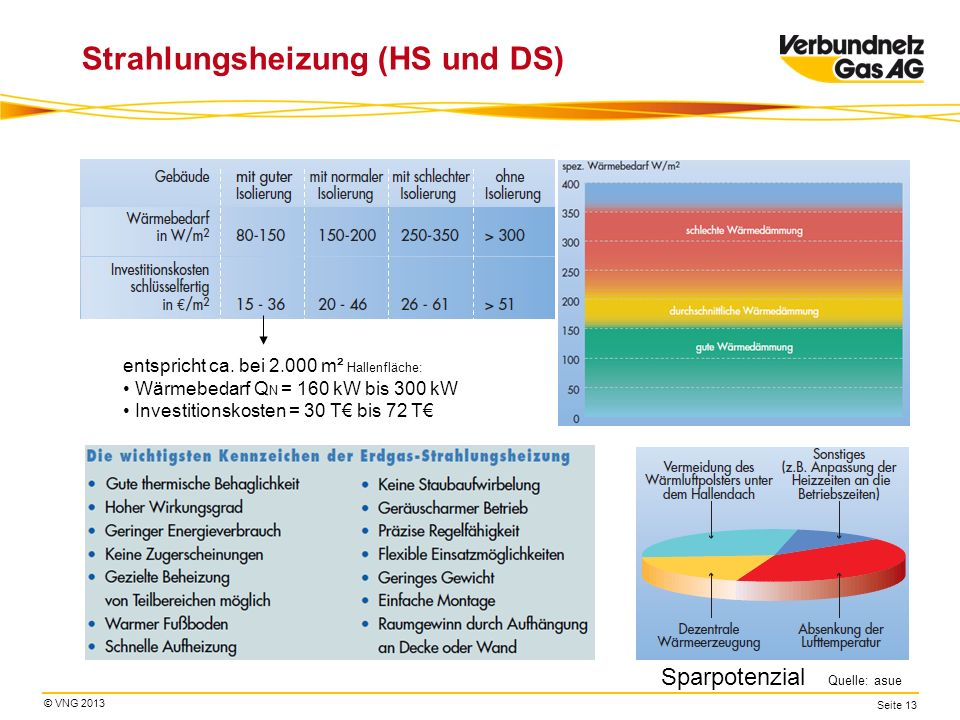 Strahlungsheizung (HS und DS)