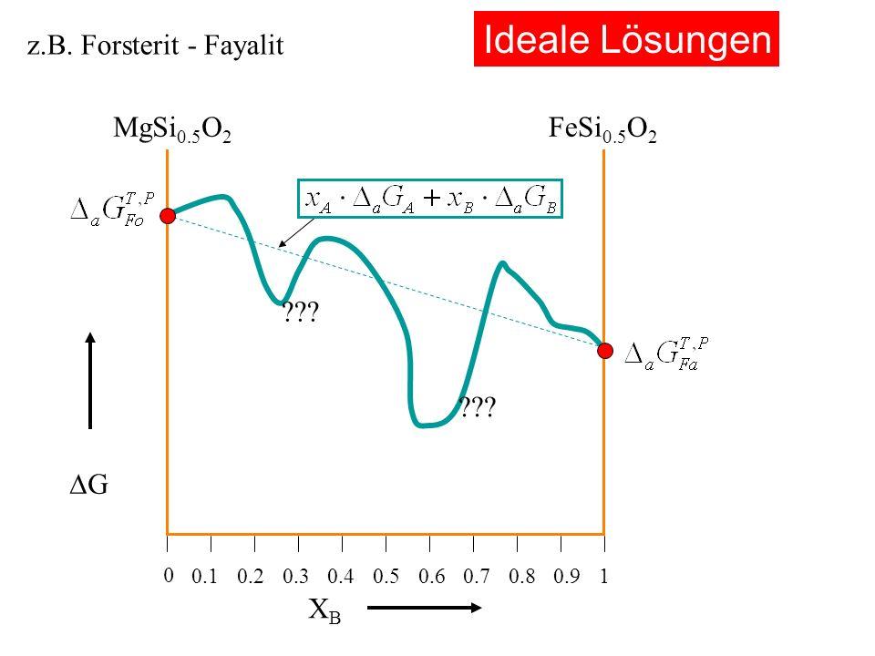 Ideale Lösungen z.B. Forsterit - Fayalit MgSi0.5O2 FeSi0.5O2