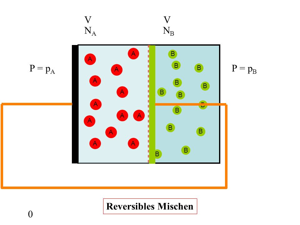 V V NA NB A B P = pA P = pB Reversibles Mischen