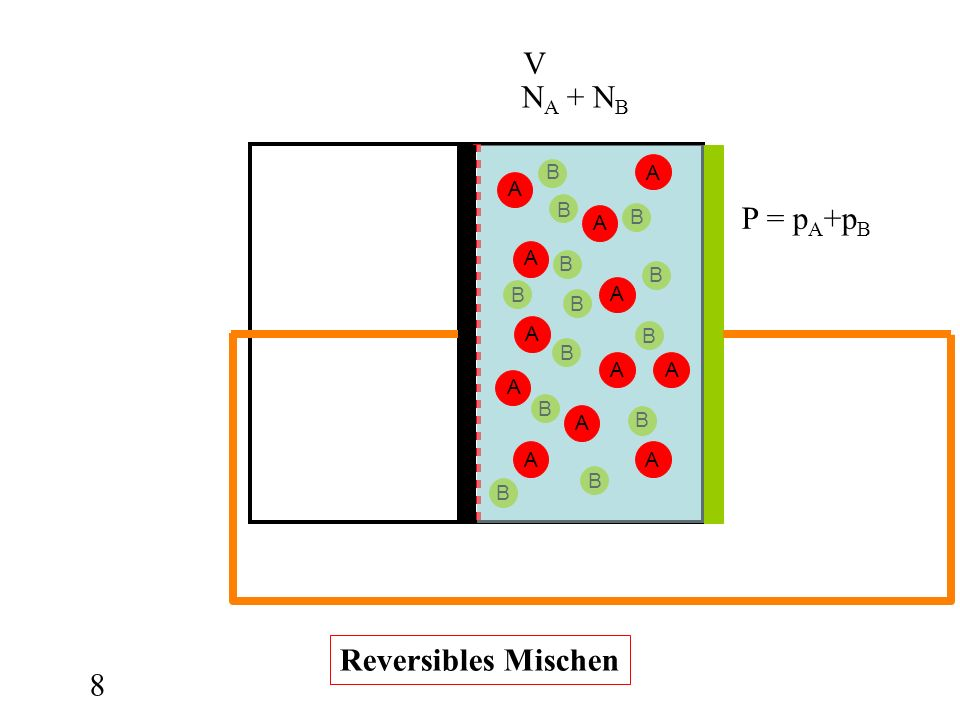 V NA + NB A B P = pA+pB Reversibles Mischen 8