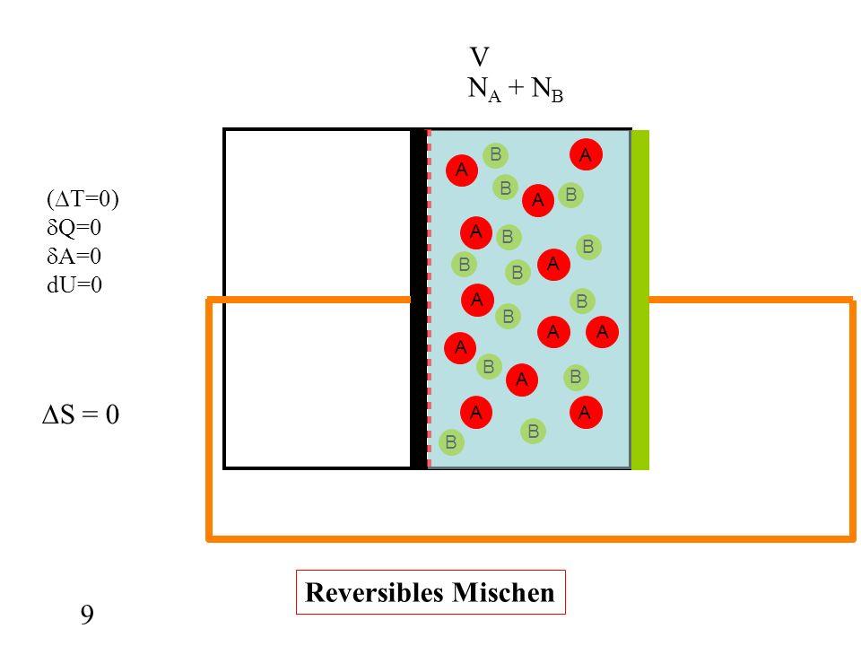 V NA + NB A B (∆T=0) Q=0 A=0 dU=0 ∆S = 0 Reversibles Mischen 9