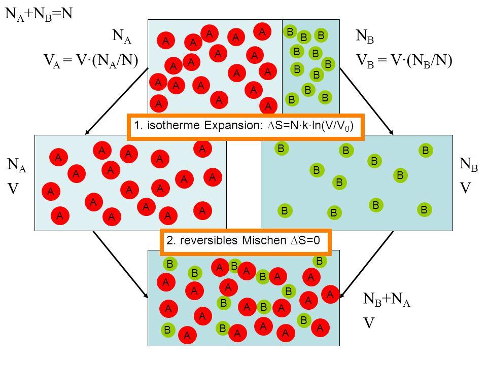 NA+NB=N NA NB VA = V·(NA/N) VB = V·(NB/N) NA NB V V NB+NA V
