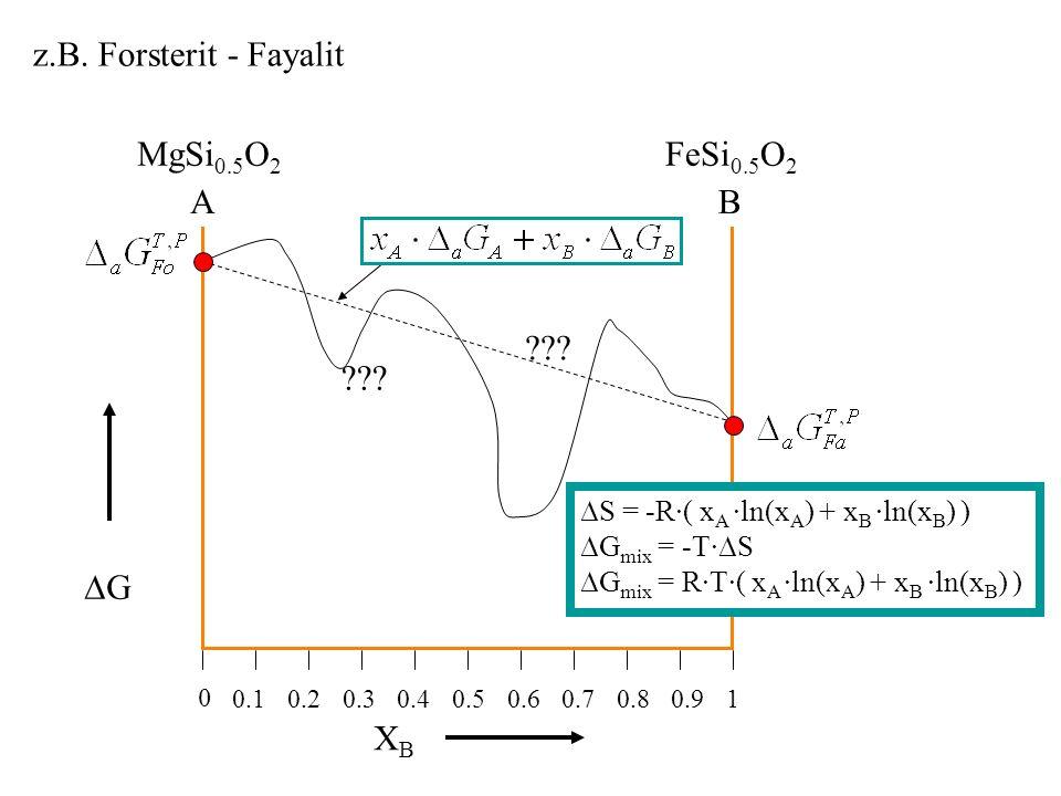 z.B. Forsterit - Fayalit MgSi0.5O2 FeSi0.5O2 A B ∆G XB