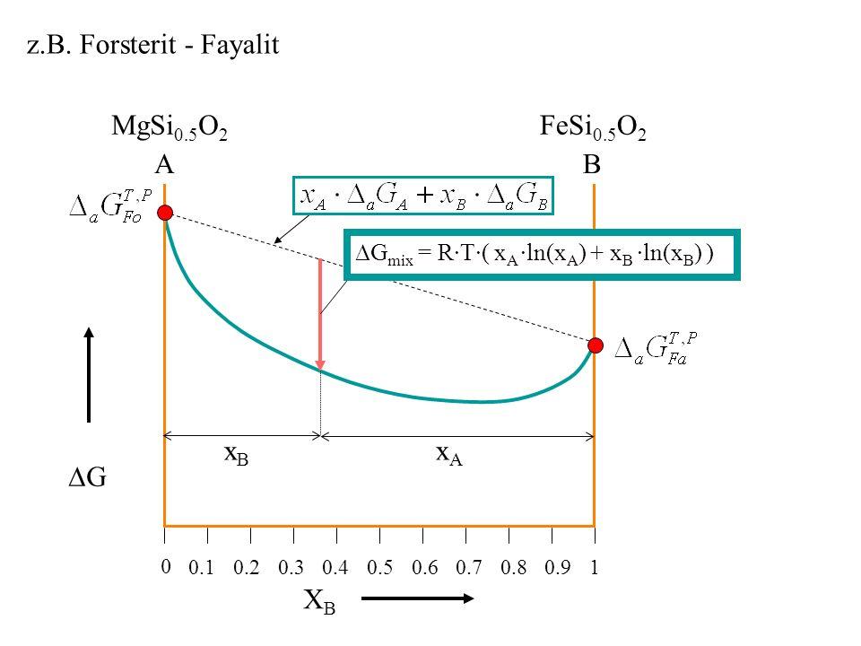 z.B. Forsterit - Fayalit MgSi0.5O2 FeSi0.5O2 A B xB xA ∆G XB