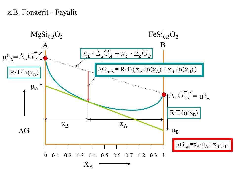 z.B. Forsterit - Fayalit MgSi0.5O2 FeSi0.5O2 A B 0A= A = 0B xB xA