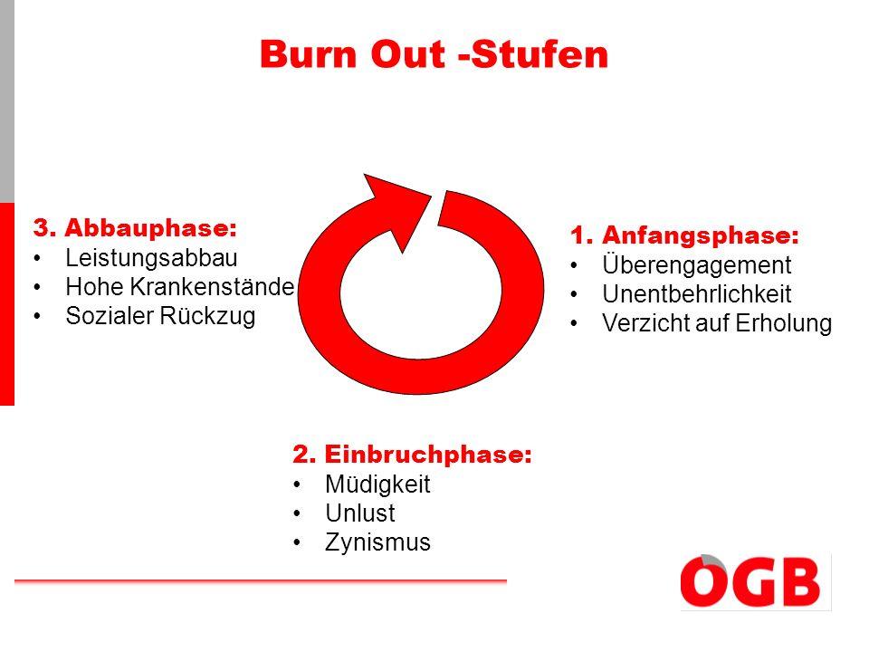 Burn Out -Stufen 3. Abbauphase: Anfangsphase: Leistungsabbau