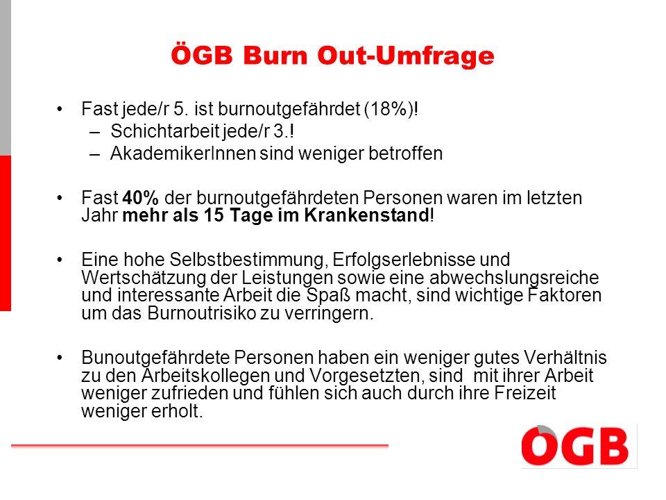 ÖGB Burn Out-Umfrage Fast jede/r 5. ist burnoutgefährdet (18%)!