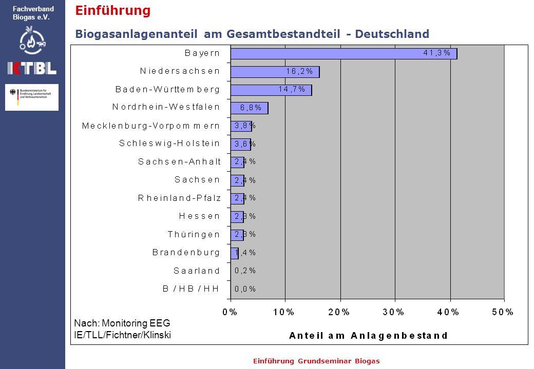 Einführung Biogasanlagenanteil am Gesamtbestandteil - Deutschland