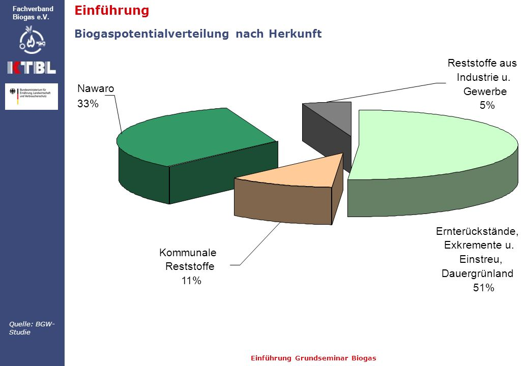 Einführung Biogaspotentialverteilung nach Herkunft Reststoffe aus