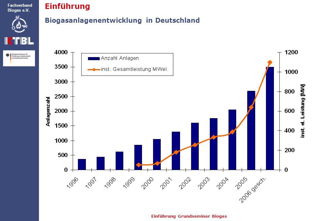 Einführung Biogasanlagenentwicklung in Deutschland