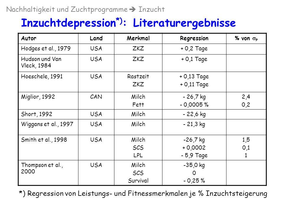Inzuchtdepression*): Literaturergebnisse