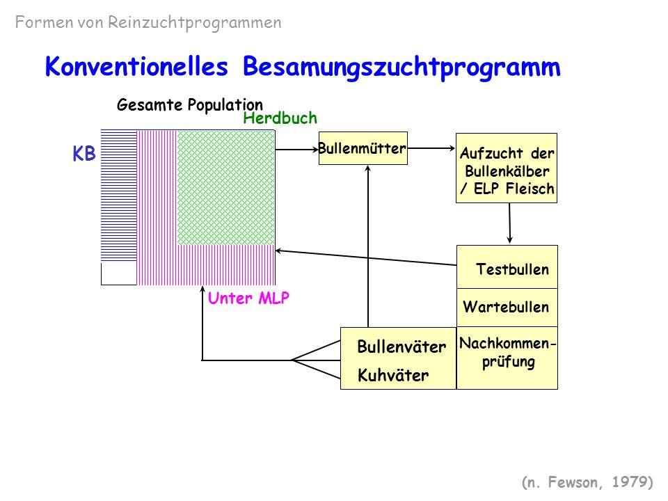 Konventionelles Besamungszuchtprogramm