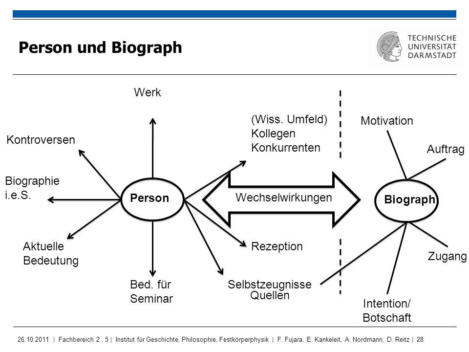 Person und Biograph Werk (Wiss. Umfeld) Kollegen Konkurrenten