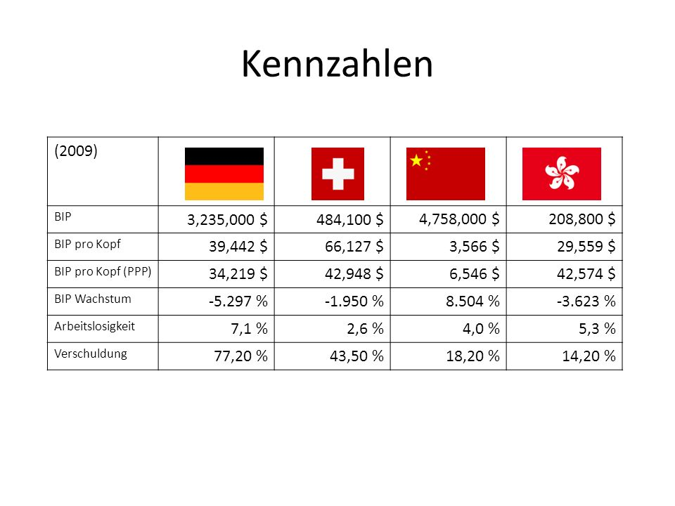 Kennzahlen (2009) BIP. 3,235,000 $ 484,100 $ 4,758,000 $ 208,800 $ BIP pro Kopf. 39,442 $ 66,127 $