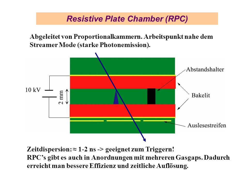Resistive Plate Chamber (RPC)