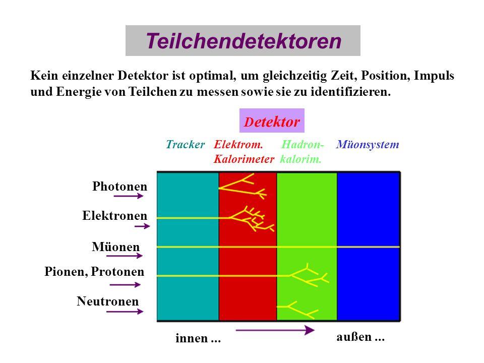 Teilchendetektoren