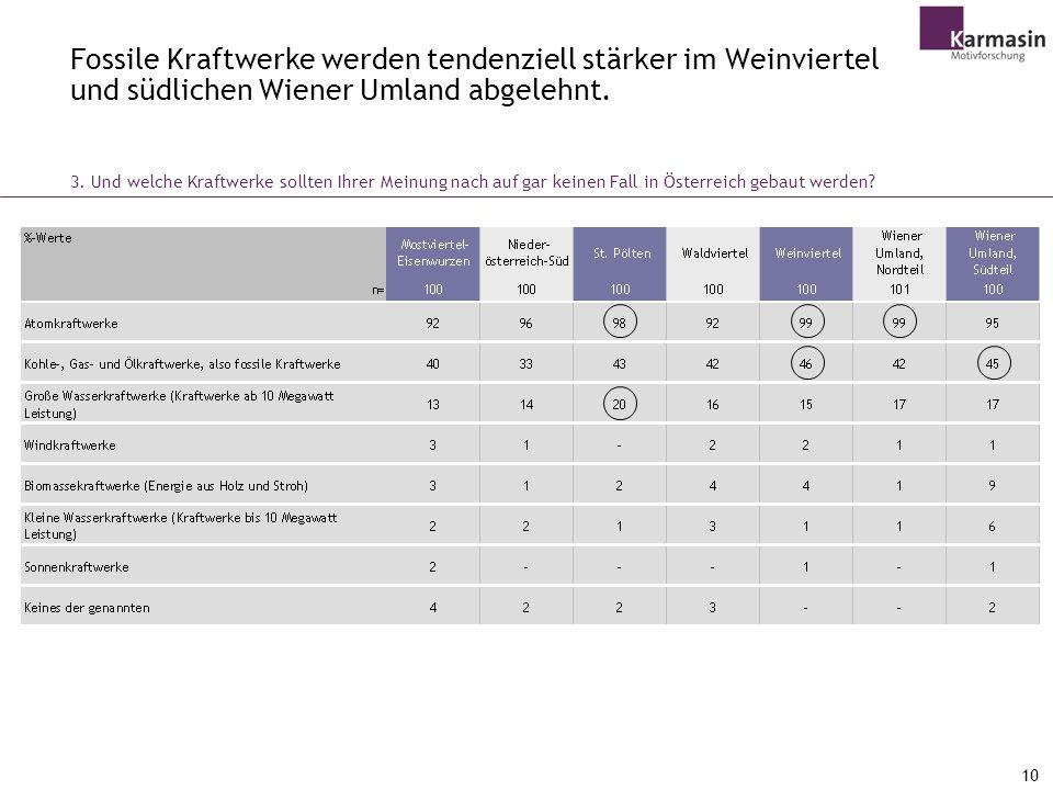 Fossile Kraftwerke werden tendenziell stärker im Weinviertel und südlichen Wiener Umland abgelehnt.