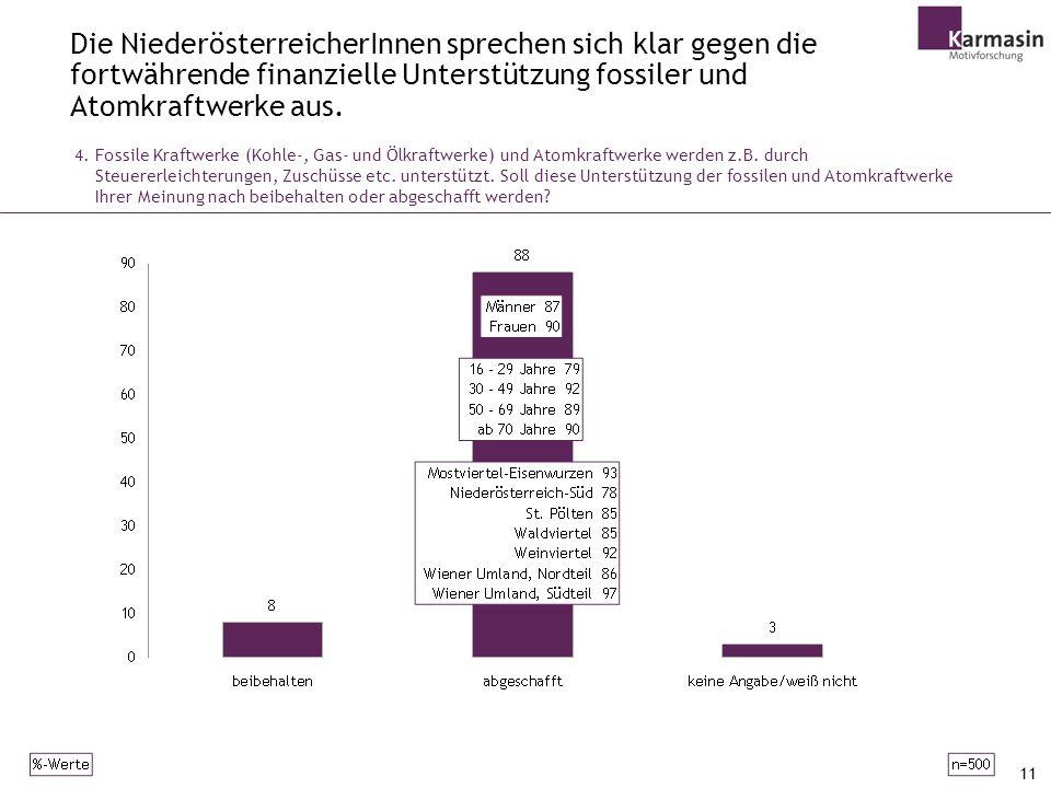 Die NiederösterreicherInnen sprechen sich klar gegen die fortwährende finanzielle Unterstützung fossiler und Atomkraftwerke aus.
