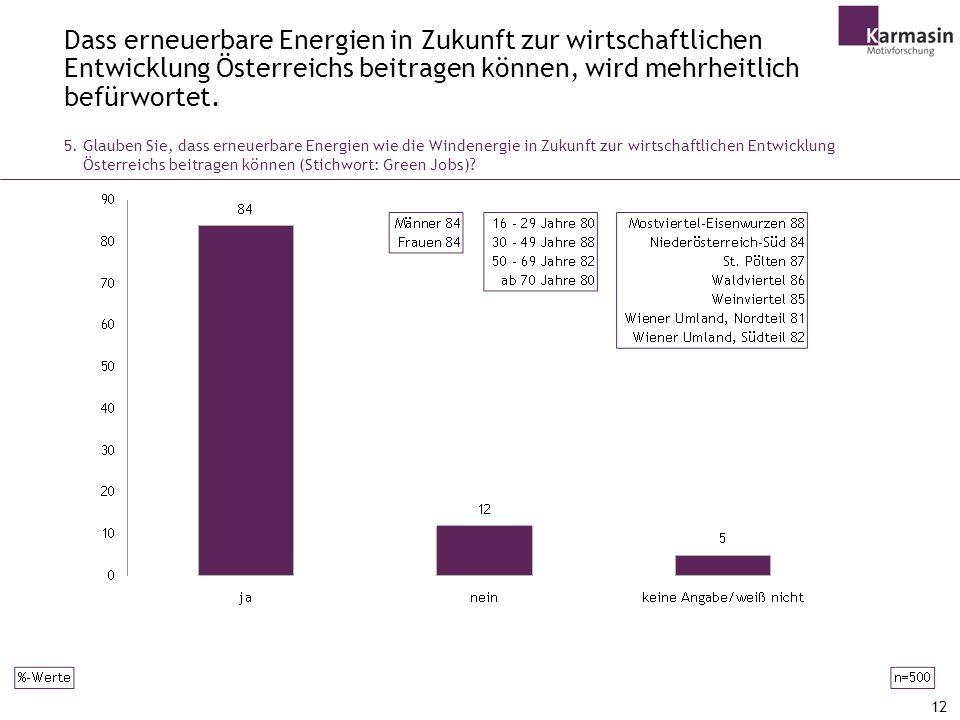 Dass erneuerbare Energien in Zukunft zur wirtschaftlichen Entwicklung Österreichs beitragen können, wird mehrheitlich befürwortet.