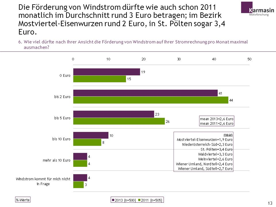Die Förderung von Windstrom dürfte wie auch schon 2011 monatlich im Durchschnitt rund 3 Euro betragen; im Bezirk Mostviertel-Eisenwurzen rund 2 Euro, in St. Pölten sogar 3,4 Euro.