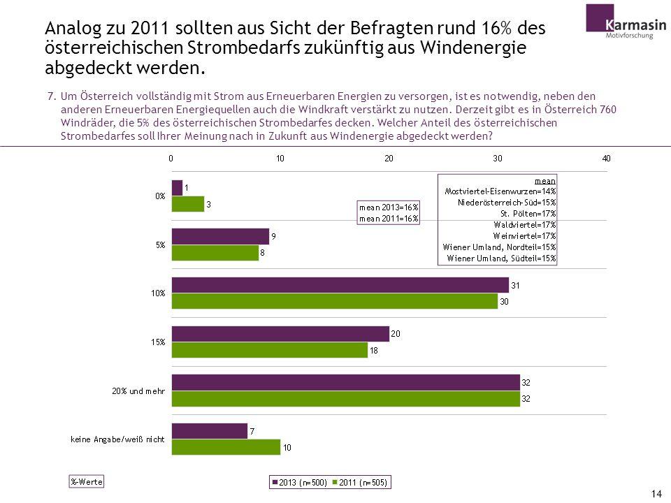 Analog zu 2011 sollten aus Sicht der Befragten rund 16% des österreichischen Strombedarfs zukünftig aus Windenergie abgedeckt werden.