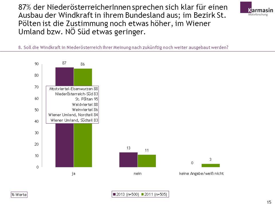 87% der NiederösterreicherInnen sprechen sich klar für einen Ausbau der Windkraft in ihrem Bundesland aus; im Bezirk St. Pölten ist die Zustimmung noch etwas höher, im Wiener Umland bzw. NÖ Süd etwas geringer.