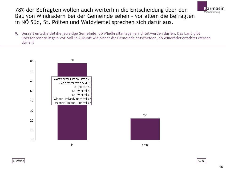 78% der Befragten wollen auch weiterhin die Entscheidung über den Bau von Windrädern bei der Gemeinde sehen – vor allem die Befragten in NÖ Süd, St. Pölten und Waldviertel sprechen sich dafür aus.