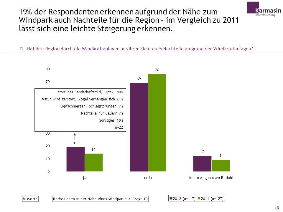 19% der Respondenten erkennen aufgrund der Nähe zum Windpark auch Nachteile für die Region – im Vergleich zu 2011 lässt sich eine leichte Steigerung erkennen.