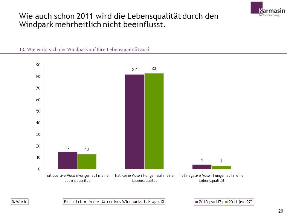 Wie auch schon 2011 wird die Lebensqualität durch den Windpark mehrheitlich nicht beeinflusst.