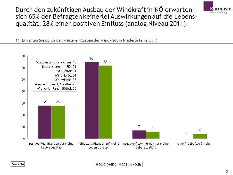 Durch den zukünftigen Ausbau der Windkraft in NÖ erwarten sich 65% der Befragten keinerlei Auswirkungen auf die Lebens-qualität, 28% einen positiven Einfluss (analog Niveau 2011).