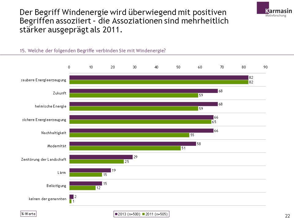 Der Begriff Windenergie wird überwiegend mit positiven Begriffen assoziiert – die Assoziationen sind mehrheitlich stärker ausgeprägt als 2011.