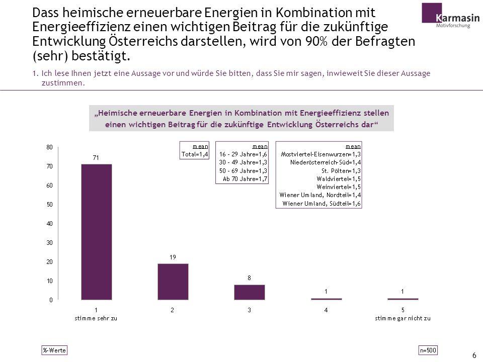 Dass heimische erneuerbare Energien in Kombination mit Energieeffizienz einen wichtigen Beitrag für die zukünftige Entwicklung Österreichs darstellen, wird von 90% der Befragten (sehr) bestätigt.