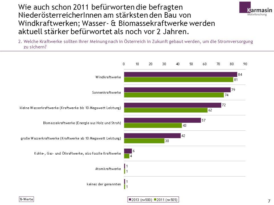 Wie auch schon 2011 befürworten die befragten NiederösterreicherInnen am stärksten den Bau von Windkraftwerken; Wasser- & Biomassekraftwerke werden aktuell stärker befürwortet als noch vor 2 Jahren.