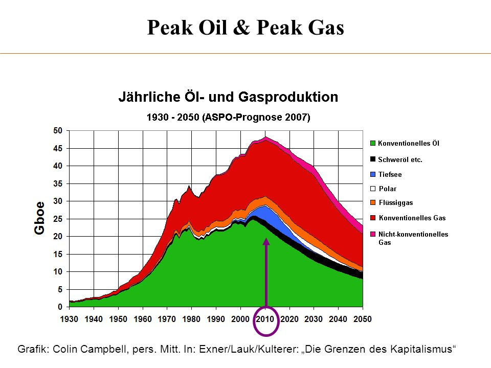 Peak Oil & Peak Gas Grafik: Colin Campbell, pers. Mitt.