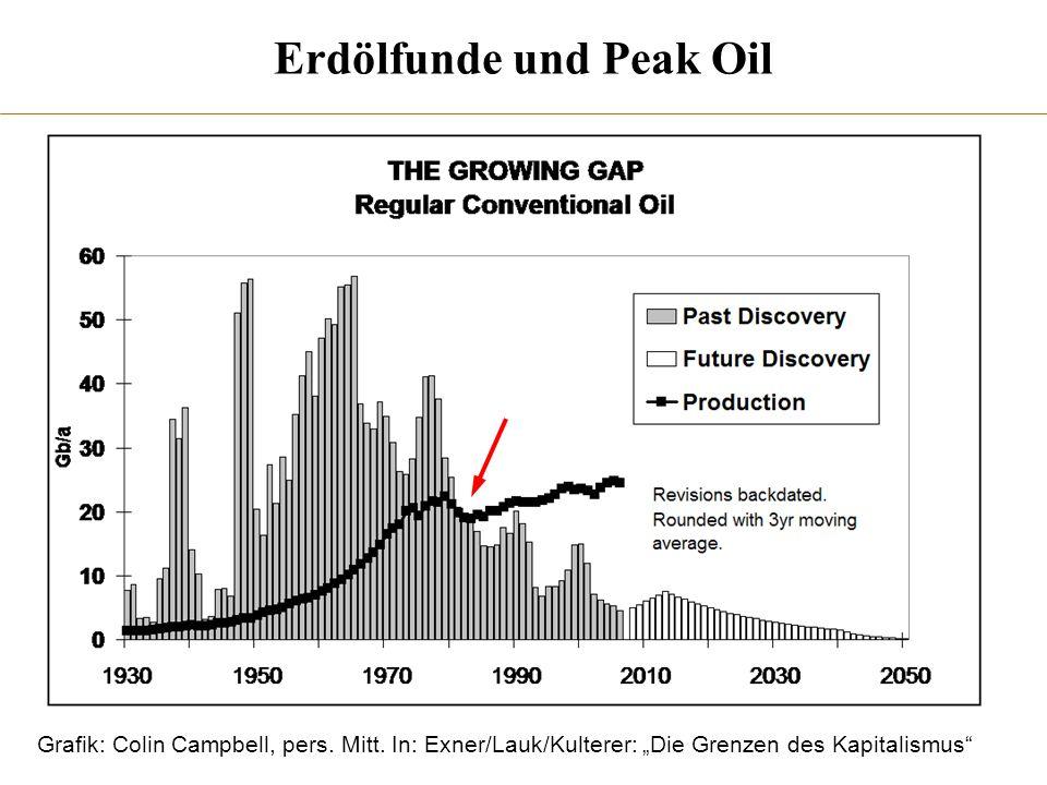 Erdölfunde und Peak Oil