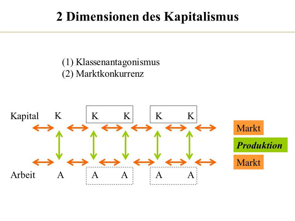 2 Dimensionen des Kapitalismus