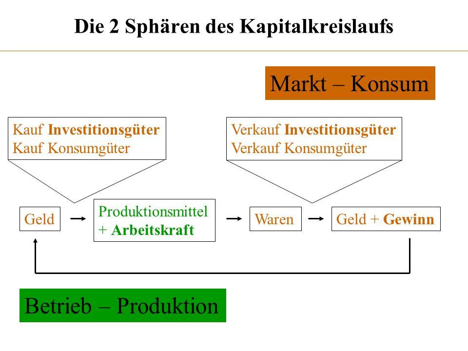 Die 2 Sphären des Kapitalkreislaufs