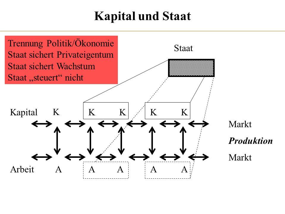 Kapital und Staat Trennung Politik/Ökonomie