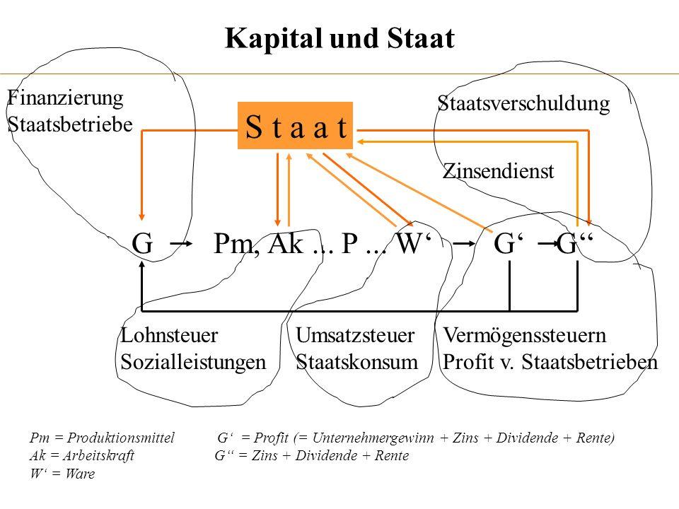 S t a a t Kapital und Staat G Pm, Ak ... P ... W' G' G'' Finanzierung