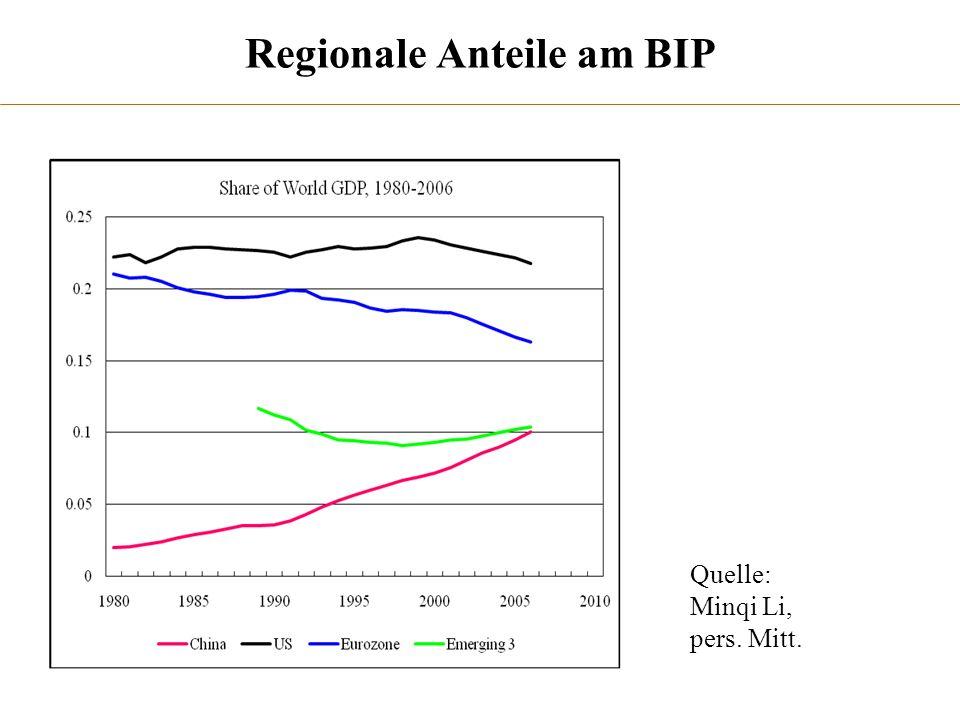 Regionale Anteile am BIP