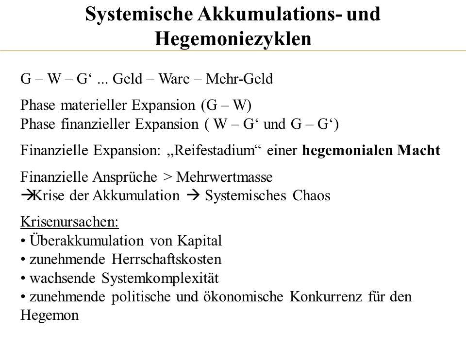 Systemische Akkumulations- und Hegemoniezyklen