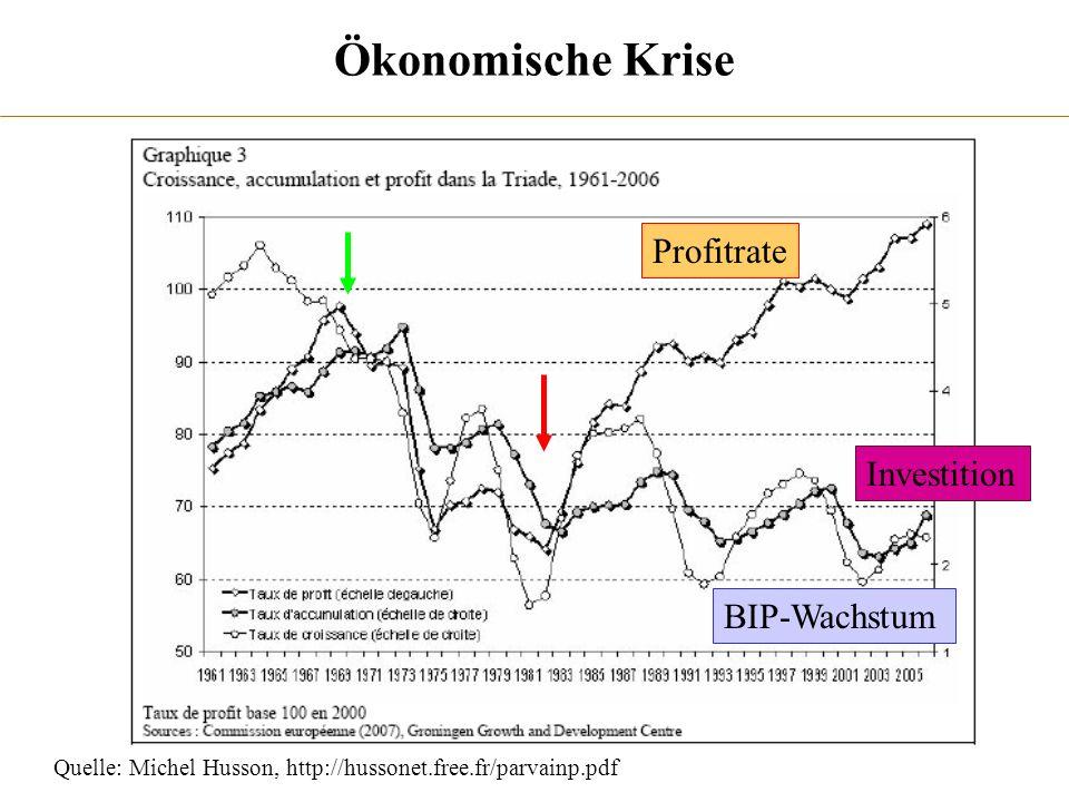 Ökonomische Krise Profitrate Investition BIP-Wachstum