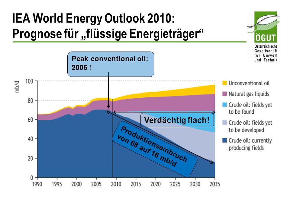 "IEA World Energy Outlook 2010: Prognose für ""flüssige Energieträger"