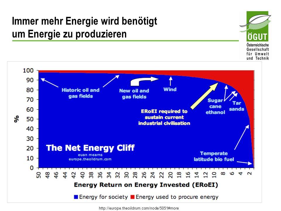 Immer mehr Energie wird benötigt um Energie zu produzieren