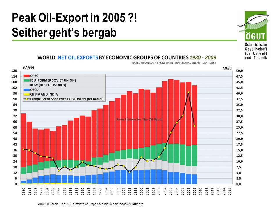 Peak Oil-Export in 2005 ! Seither geht's bergab