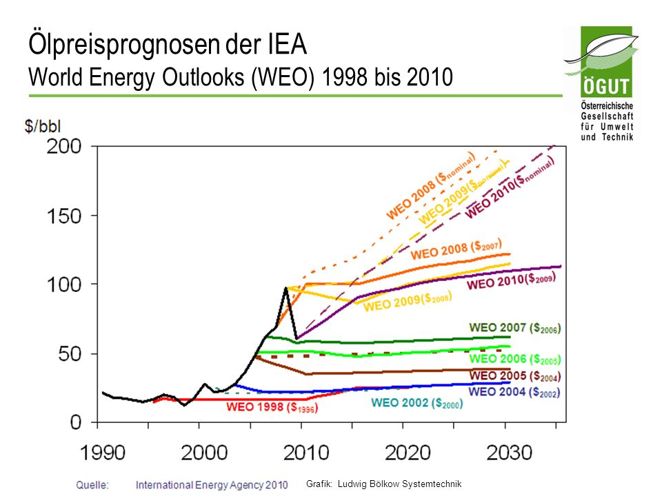 Ölpreisprognosen der IEA World Energy Outlooks (WEO) 1998 bis 2010