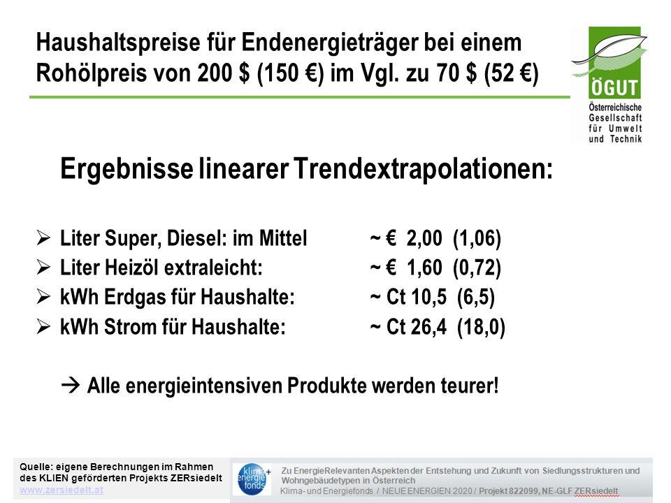Ergebnisse linearer Trendextrapolationen: