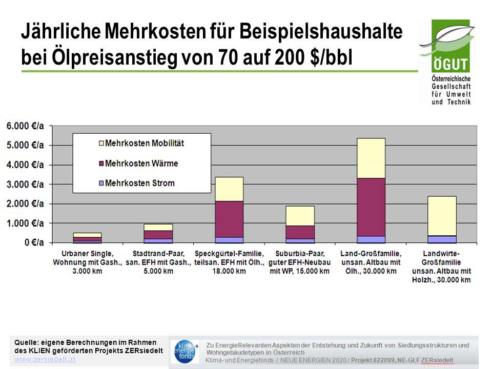 Jährliche Mehrkosten für Beispielshaushalte bei Ölpreisanstieg von 70 auf 200 $/bbl
