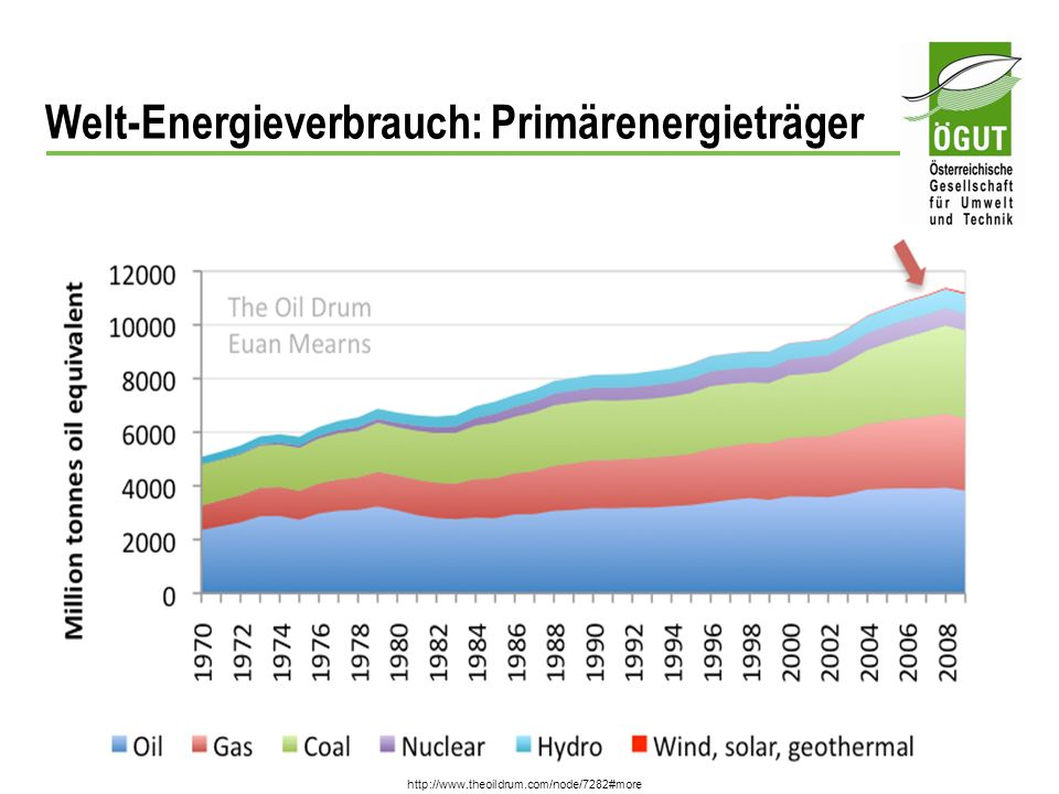 Welt-Energieverbrauch: Primärenergieträger