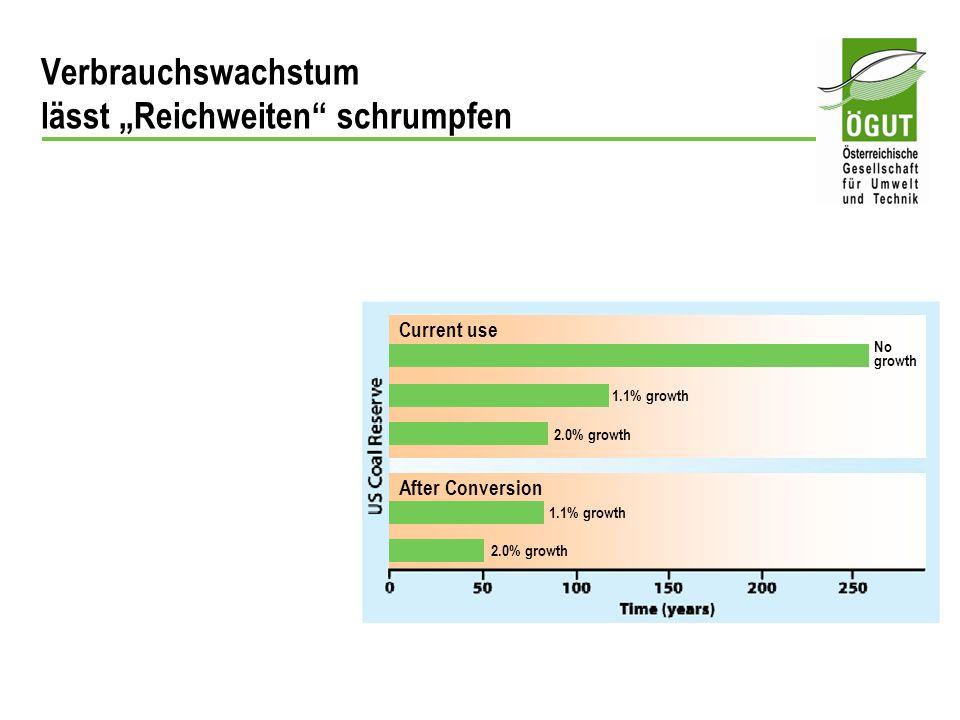 """Verbrauchswachstum lässt """"Reichweiten schrumpfen"""